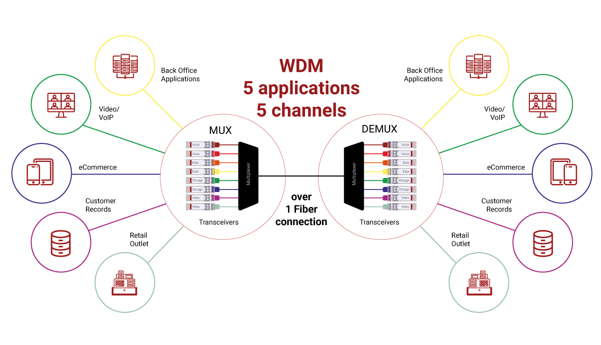 WDM Transceivers
